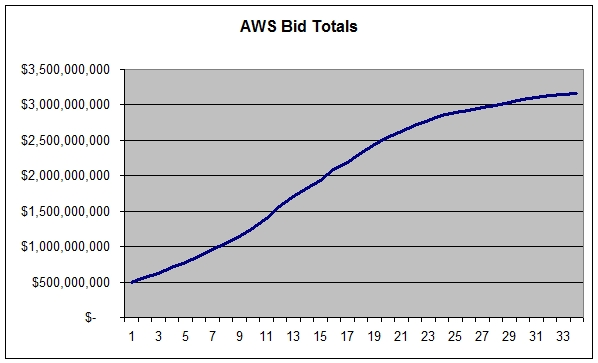 AWS Auction moves to round two • Telecom Trends