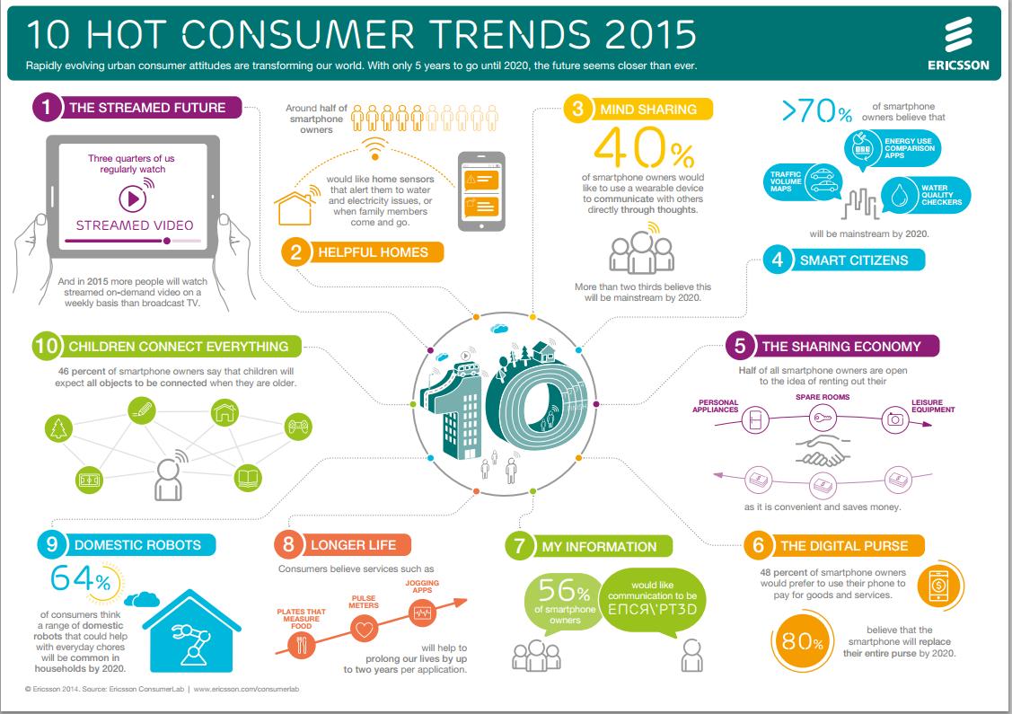 Ericsson's hot consumer trends for 2015 • Telecom Trends